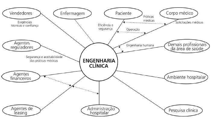 Resultado de imagem para Engenharia Clínica Hospitalar