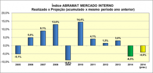 Índice ABRAMAT do Mercado Interno
