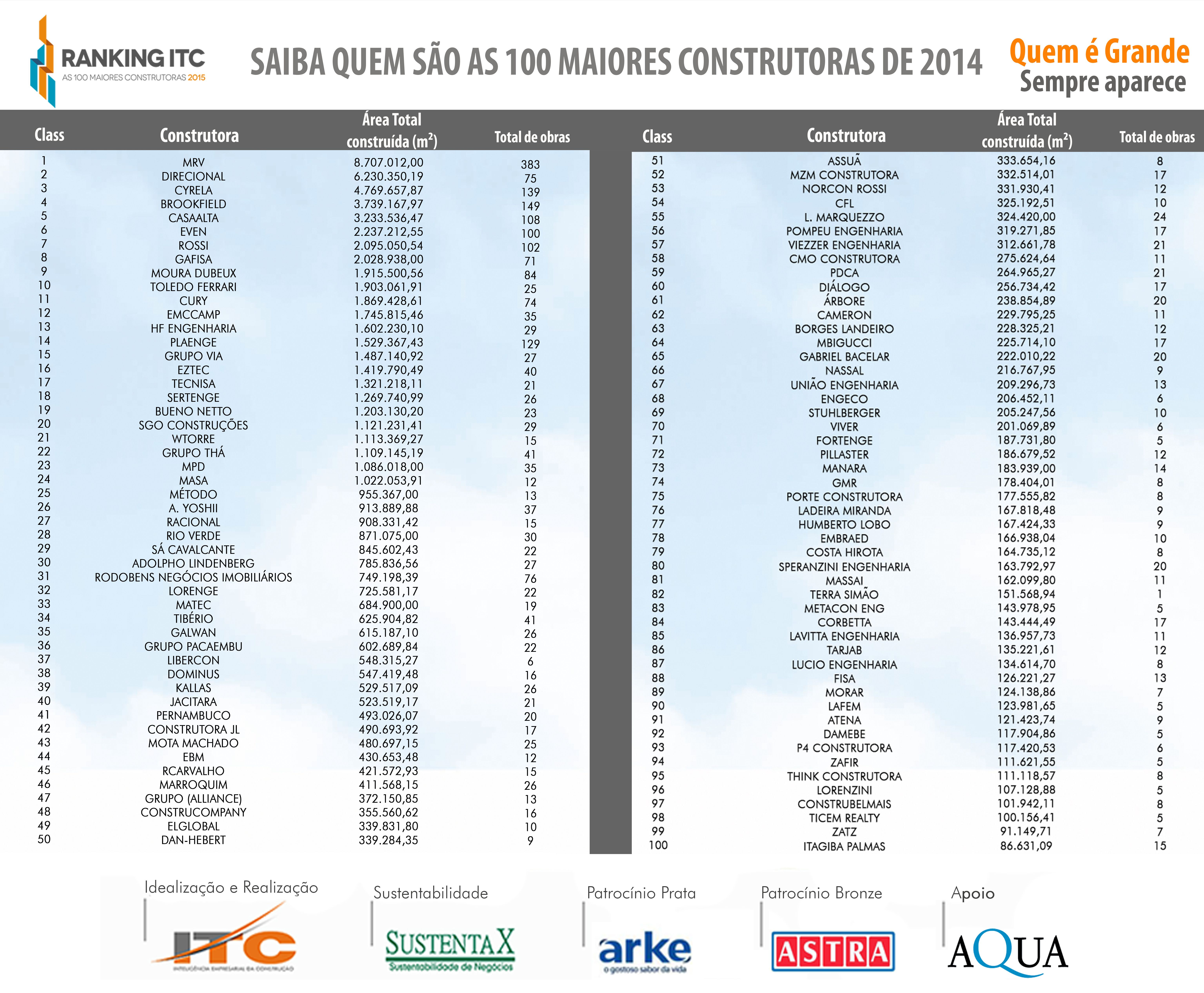 Ranking ITC 2015
