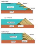Modelos de barragens terra-enrocamento: a montante (acima), a jusante (meio) e da linha ao centro (abaixo)
