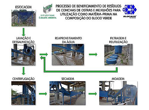 processo_bloco-verde