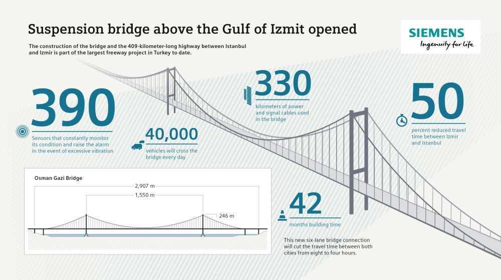 Cimento itamb hngebrcke ber dem golf von izmit erffnet suspension bridge over the gulf of izmit opened ccuart