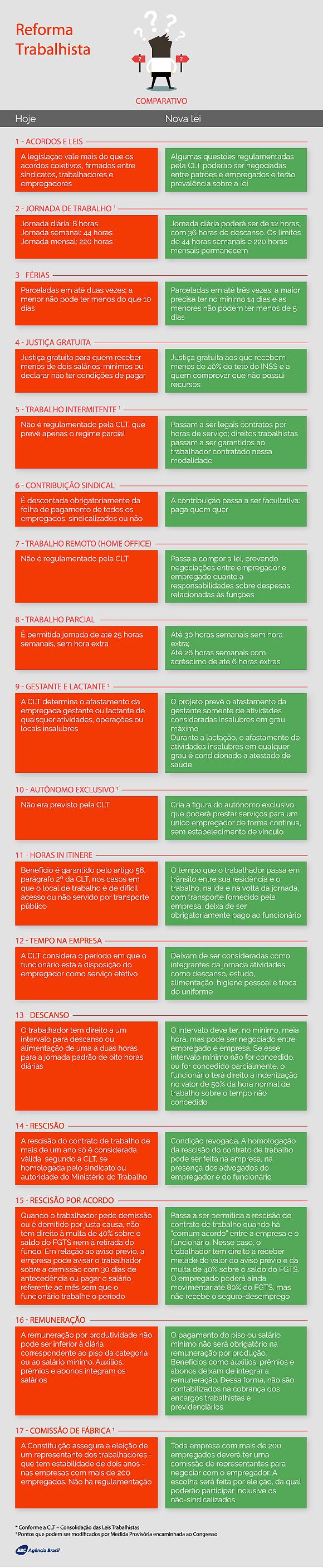 reforma-trabalhista_infografico